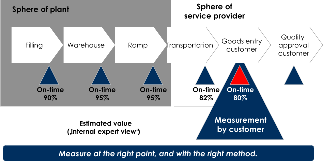 "On - time 95% On - time 90% Warehouse Ramp Transportation Goods entry customer Quality  approval customer Filling On - time 95% On - time 82% On - time 80% Sphere of plant Sphere of service provider Estimated value (""internal expert view"") Measurement by customer Measure at the right point, and with the right method."