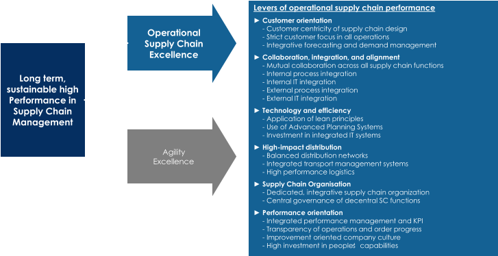 Operational  Supply Chain  Excellence Long  term ,  sustainable high  Performance in  Supply Chain  Management Levers  of operational  supply chain performance ► Customer  orientation - Customer  centricity of supply chain design - Strict customer focus in all  operations - Integrative  forecasting and demand management ► Collaboration,  integration ,  and alignment - Mutual  collaboration across all  supply chain functions - Internal  process integration - Internal IT  integration - External process integration - External IT  integration ► Technology  and efficiency - Application of lean principles - Use of Advanced Planning Systems - Investment in  integrated IT  systems ► High - impact  distribution - Balanced distribution networks - Integrated  transport management systems - High  performance logistics ► Supply Chain Organisation - Dedicated , integrative  supply chain organization - Central  governance of decentral SC  functions ► Performance  orientation - Integrated  performance management and KPI - Transparency  of operations and order progress - Improvement oriented company culture - High  investment in  people's capabilities Agility Excellence