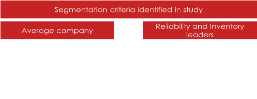 Average  company Reliability  and Inventory leaders 1. Markets a nd Regions 2. Manufacturing  process and technologies 3. Product value 4. Product complexity 5. Sales  channel 6. Delivery frequency Segmentation  criteria identified in  study 1. Markets a nd Regions 2. Customer  groups 3. Service  levels 4. Sales  channel 5. Produkt  complexity 6. Manufacturing  process and technologies